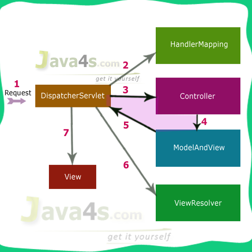 Spring mvc execution flow diagram spring mvc 32 flow spring mvc ccuart Choice Image
