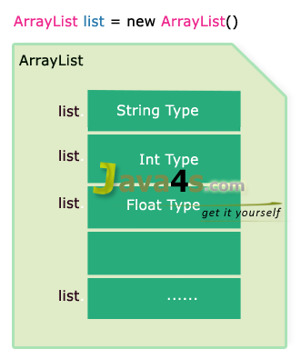 How to Store Multiple Data types In An ArrayList